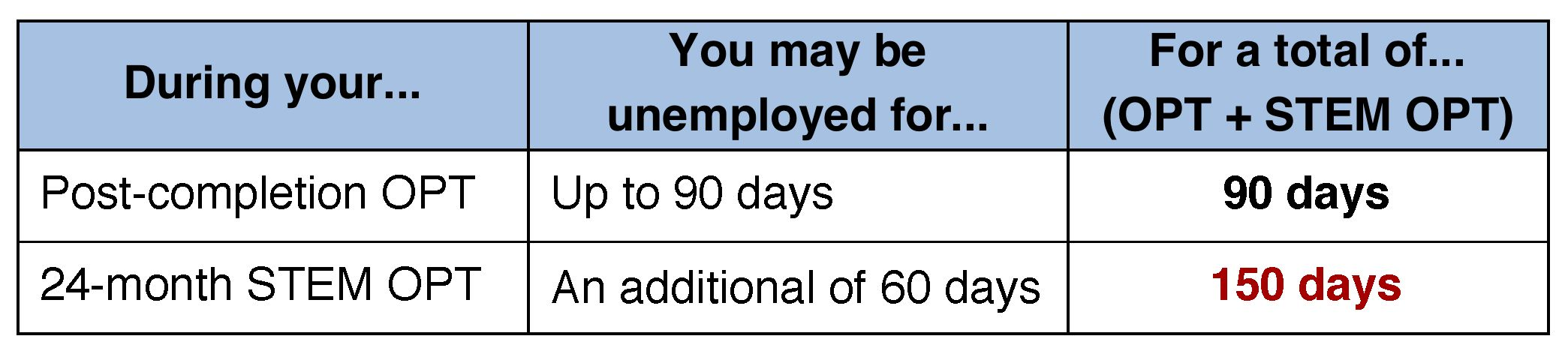 STEM OPT unemployment days